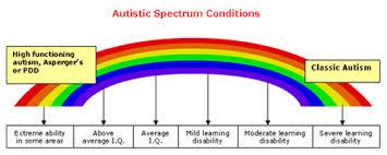 autismspecrainbow